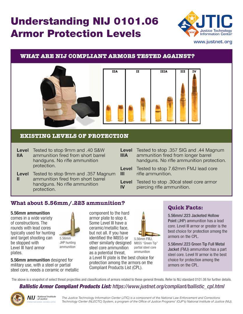 NIJ Body Armor Protection Levels & Performance Standards