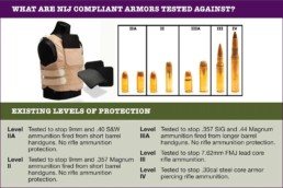 NIJ Body Armor Ratings Explained (Protection Levels & Performance Standards)